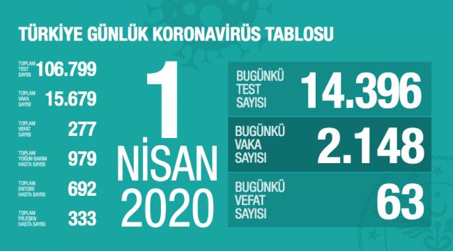 Türkiye'de koronavirüsten ölenlerin sayısı 277'ye, vaka sayısı ise 15679'a yükseldi